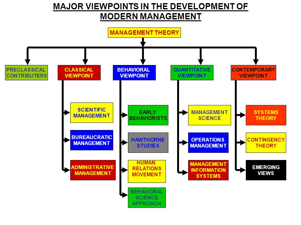 MAJOR VIEWPOINTS IN THE DEVELOPMENT OF MODERN MANAGEMENT