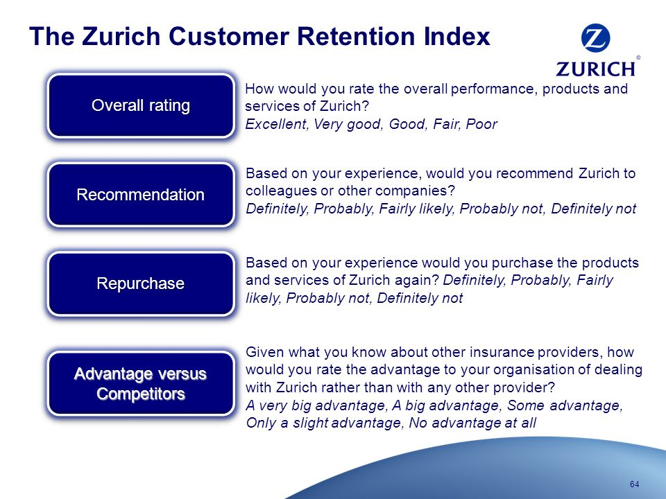 Zurich Car Insurance Customer Services