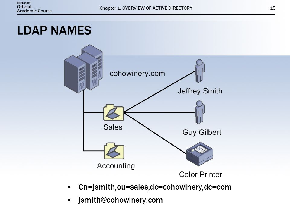 overview of planning an active directory Re-‐review the business situation, discovery process and  by day one and  start the ad migration right after day one  platform plan to move your users  and.