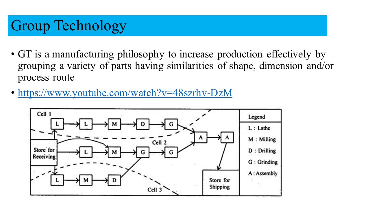 Category Technologies: UNIT-III Group Technology And Computer Aided Process