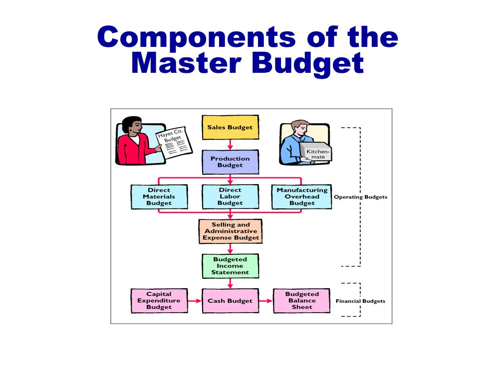 Components of the Master Budget