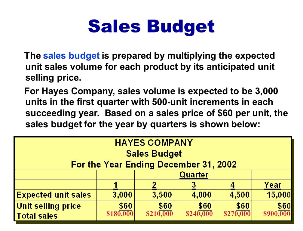 Sales Budget The sales budget is prepared by multiplying the expected unit sales volume for each product by its anticipated unit selling price.