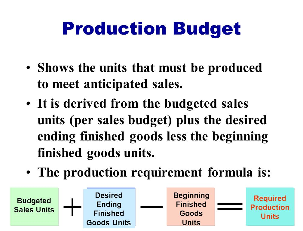 Production Budget Shows the units that must be produced to meet anticipated sales.