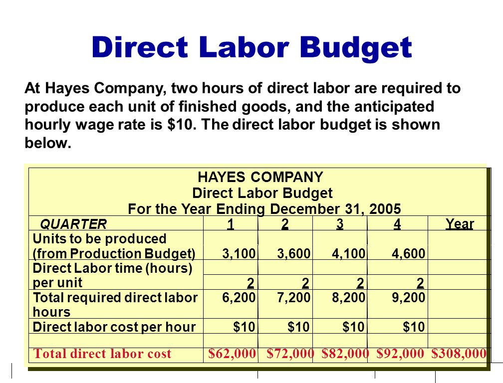 Direct Labor Budget At Hayes Company, two hours of direct labor are required to. produce each unit of finished goods, and the anticipated.