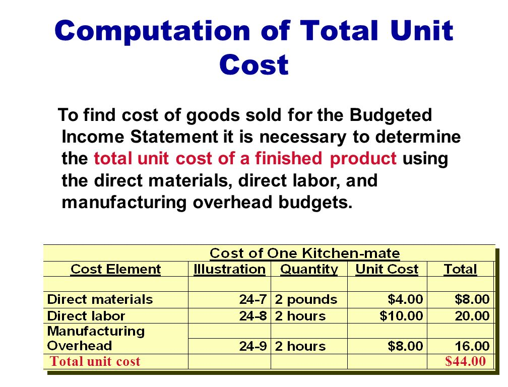 Computation of Total Unit Cost