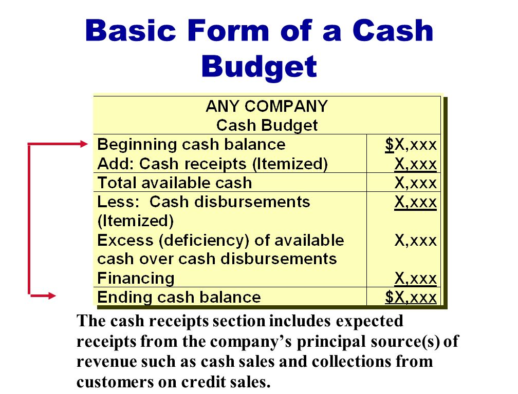 Basic Form of a Cash Budget