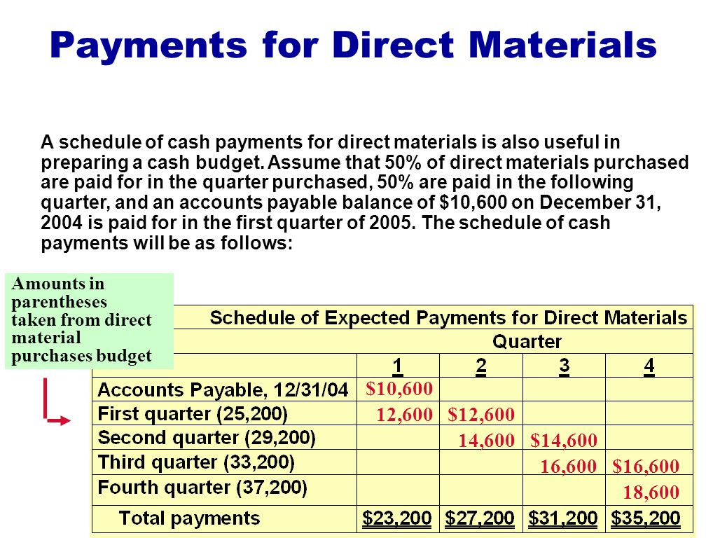 Payments for Direct Materials