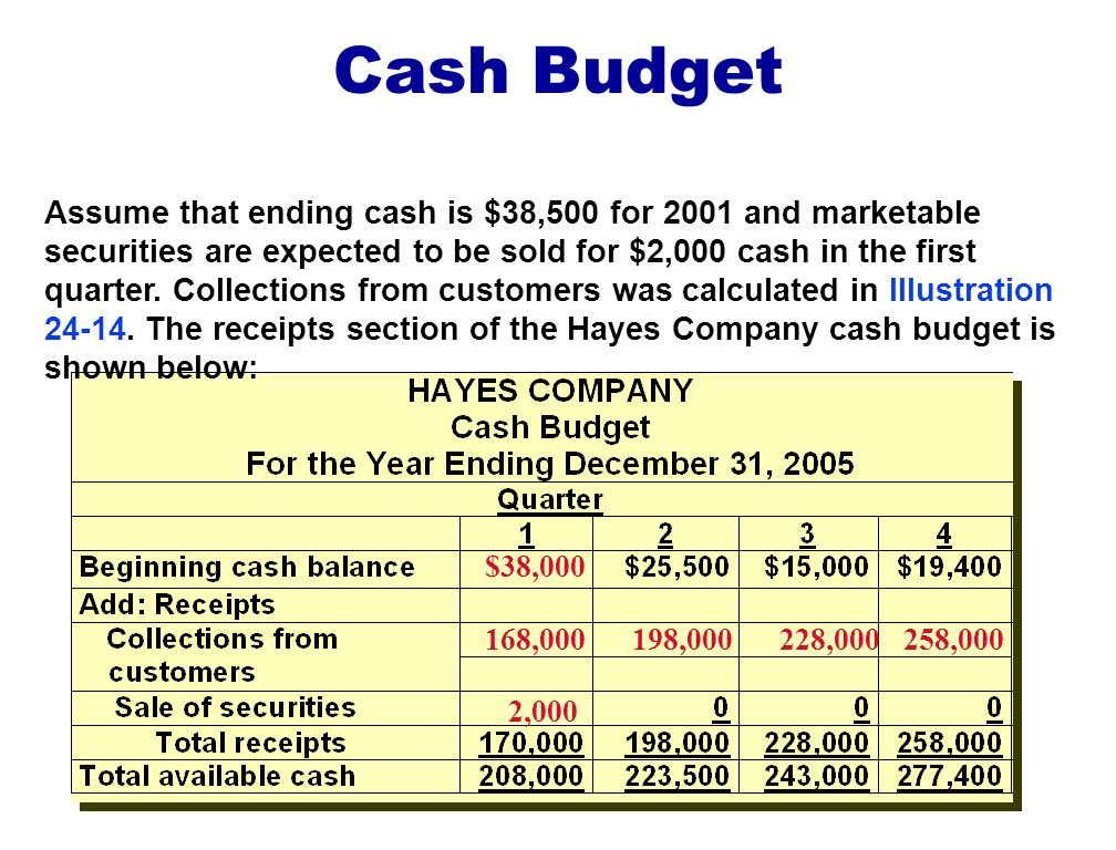 Cash Budget Assume that ending cash is $38,500 for 2001 and marketable