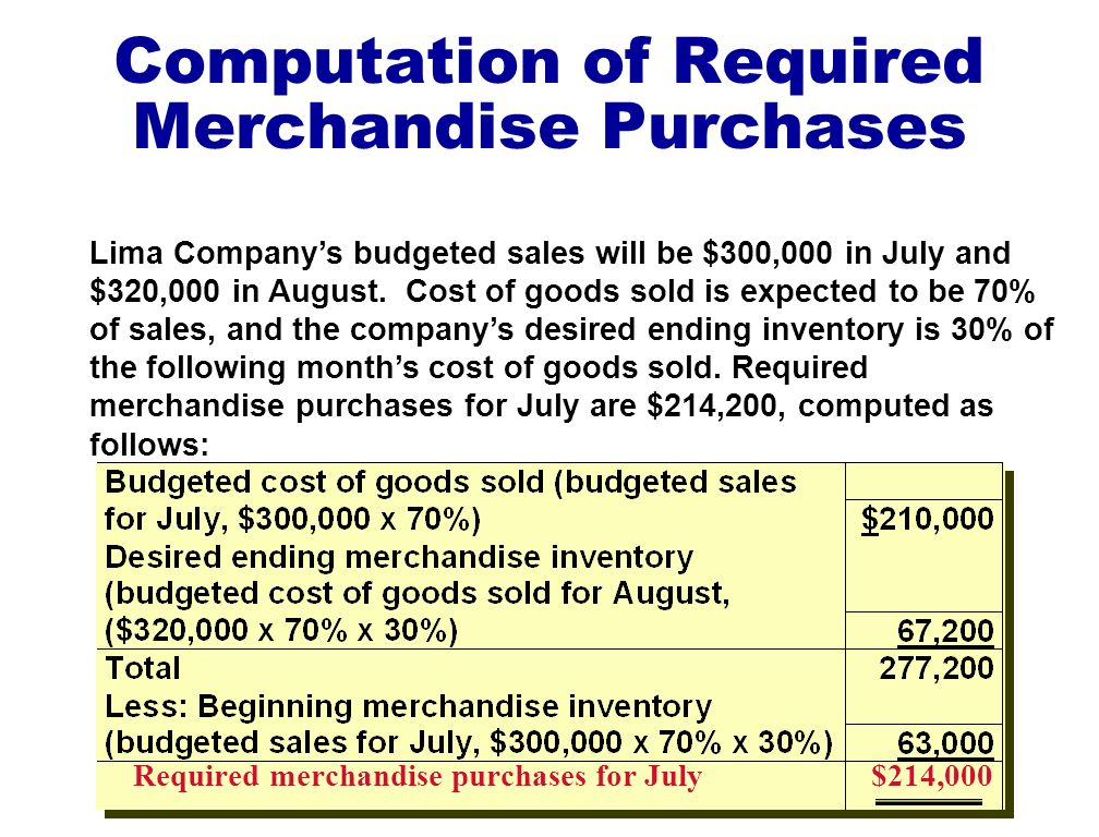 Computation of Required Merchandise Purchases