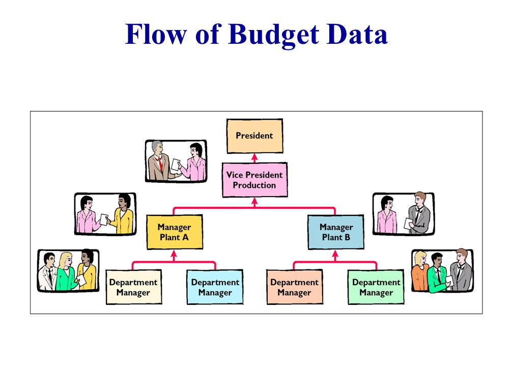Flow of Budget Data