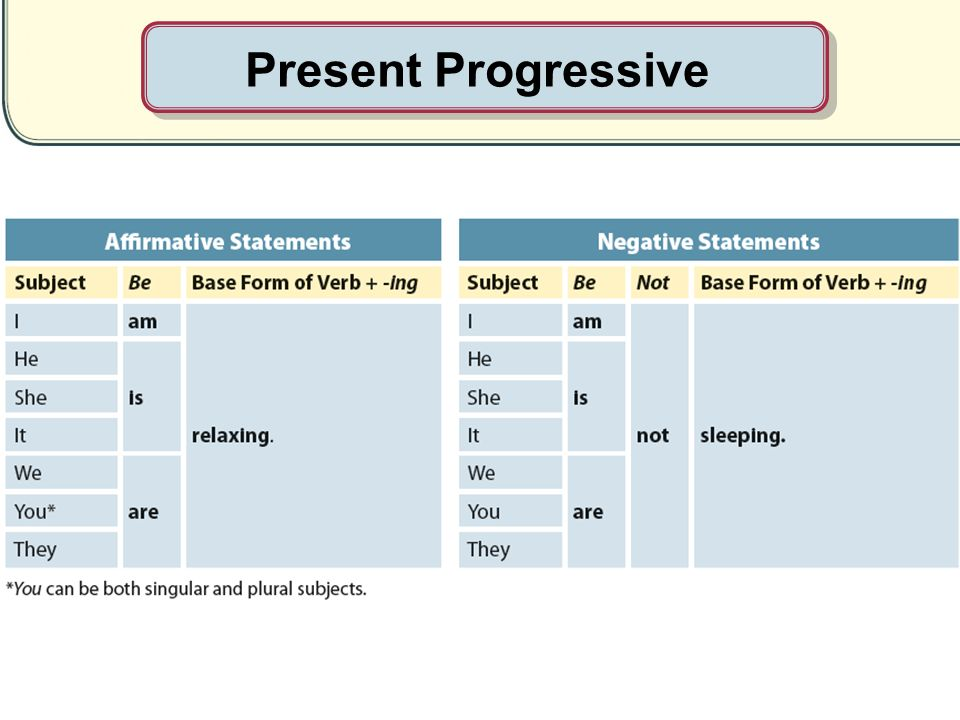 Present Progressive Sarah Kachovec. - ppt video online download