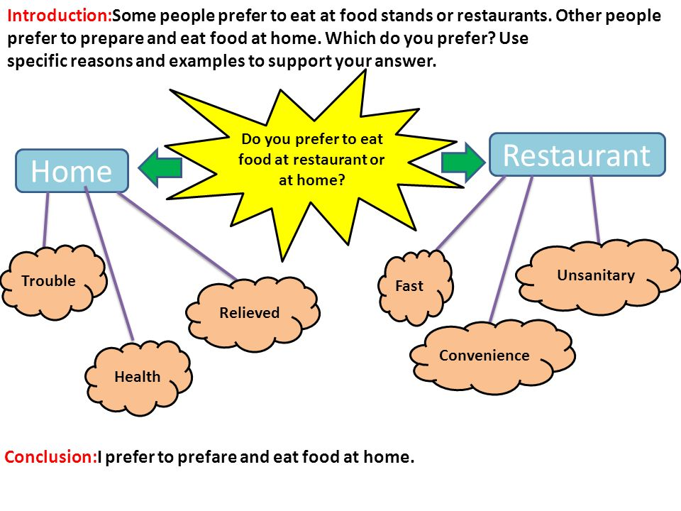 the reasons people eat fast food essay There are a few different reasons people might choose to eat fast food 67% said  they eat fast food because it's convenient 32% said they eat it.