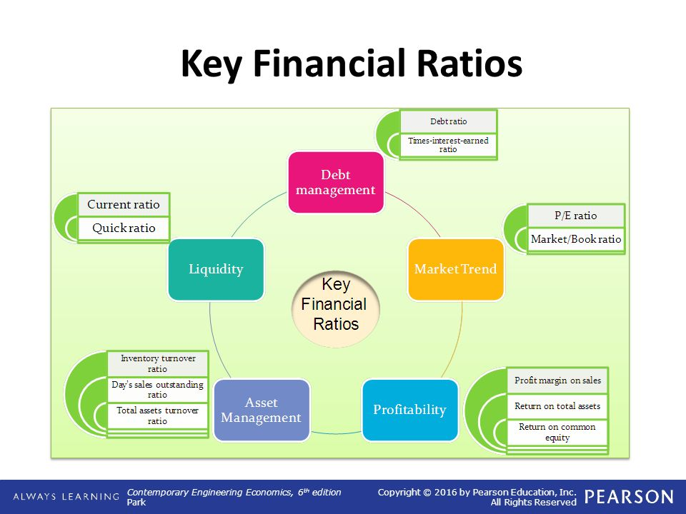 course financial ratios and ratio In this lesson, we'll define financial ratios you'll learn the three main categories of financial ratios, and we'll show an example of each.