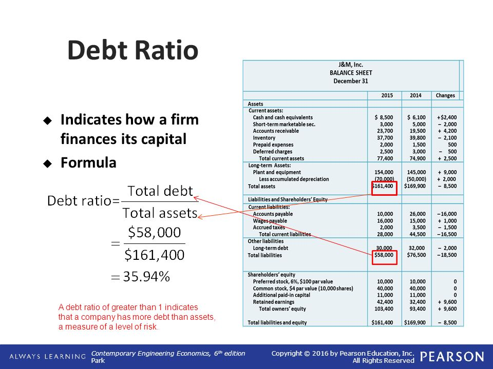 ratio analysis construction company Evaluation guide cpa australia ltd ('cpa australia') is one of the world's largest accounting bodies representing more than 132,000 members of the financial, accounting and business profession in 111 countries.