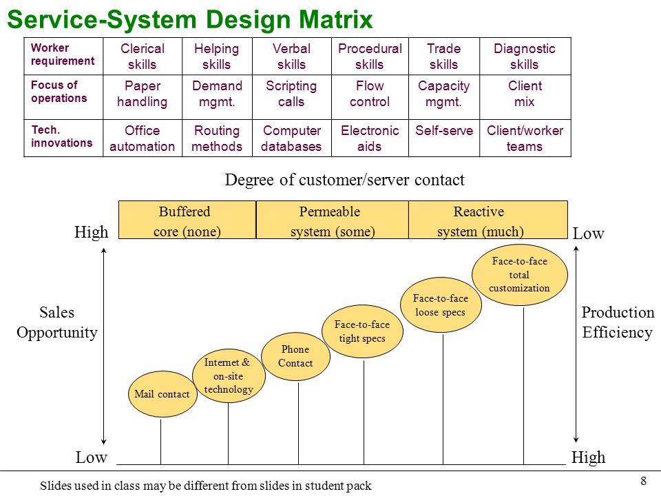 service process matrix in operations management