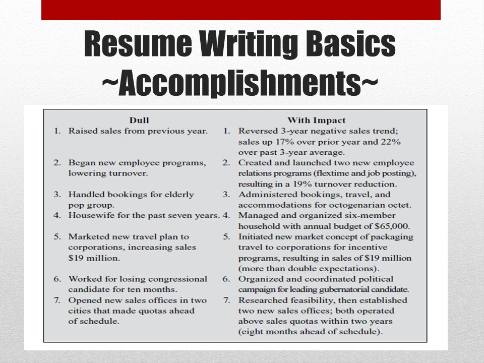 28 resume writing basics secrets of successful