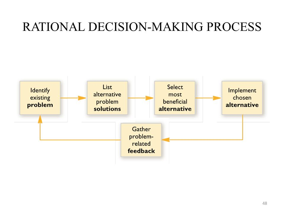 pros and cons of rational decision making What are the pros and cons of thinking rationally and thinking emotionally you weigh the pros and cons of the are threat to rational decision making.