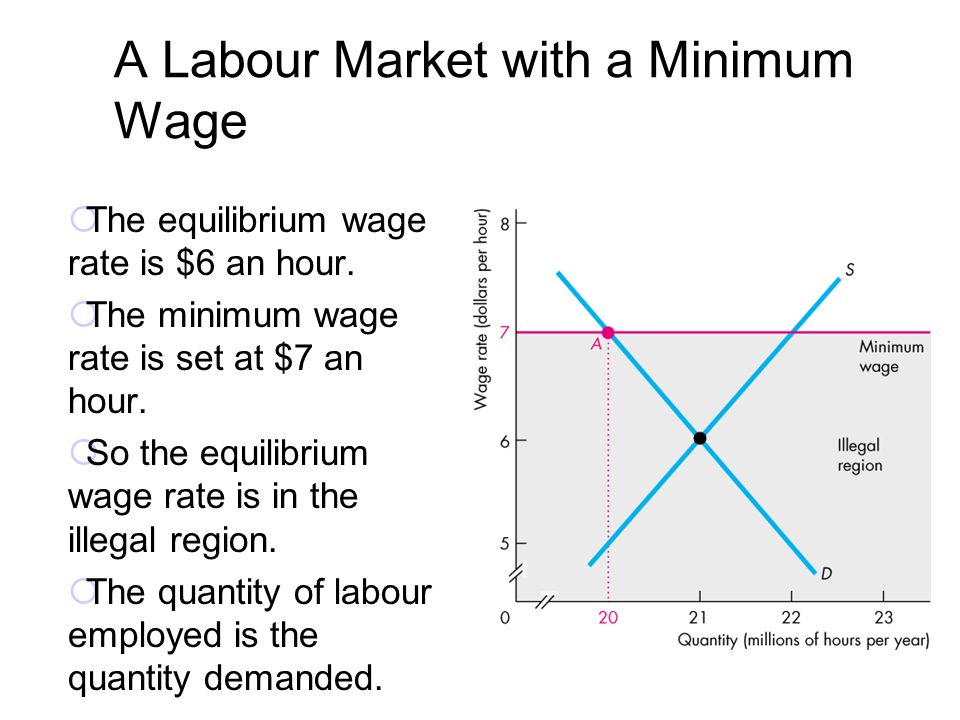 Microeconomics chapter 6 government actions in markets for Marke minimum