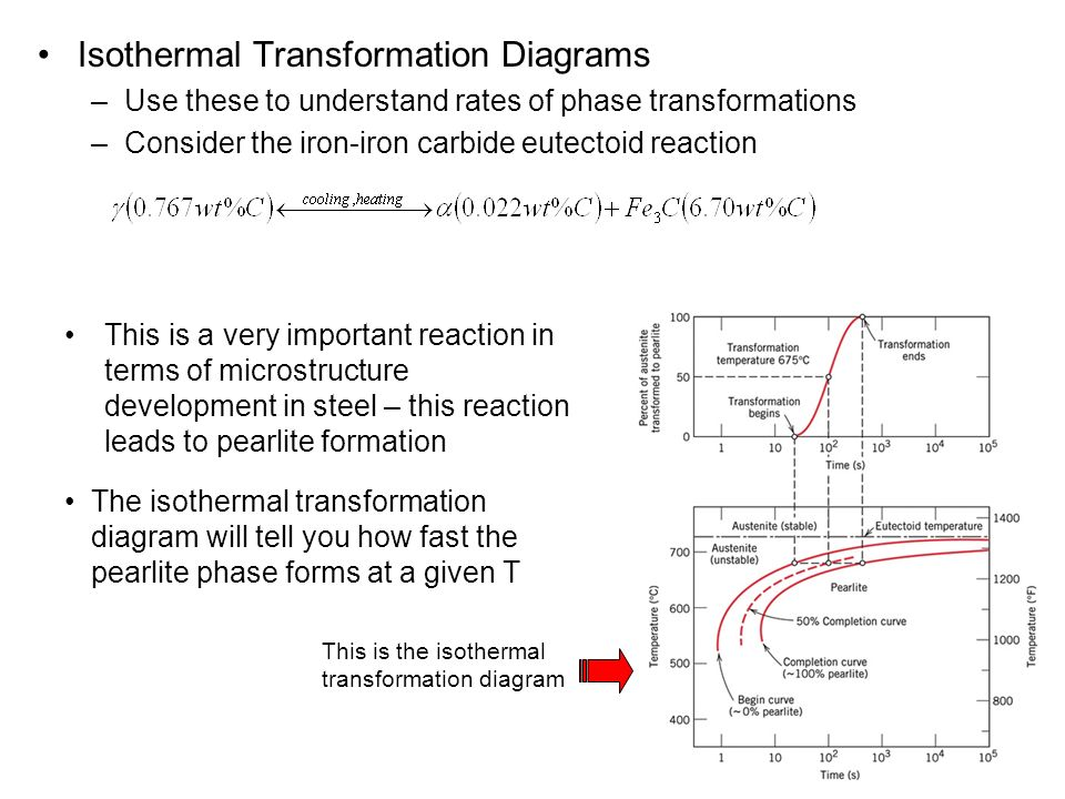 atlas of isothermal transformation and cooling transformation diagrams pdf