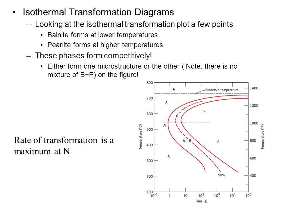 isothermal diagrams chapter 11: phase transformations - ppt download