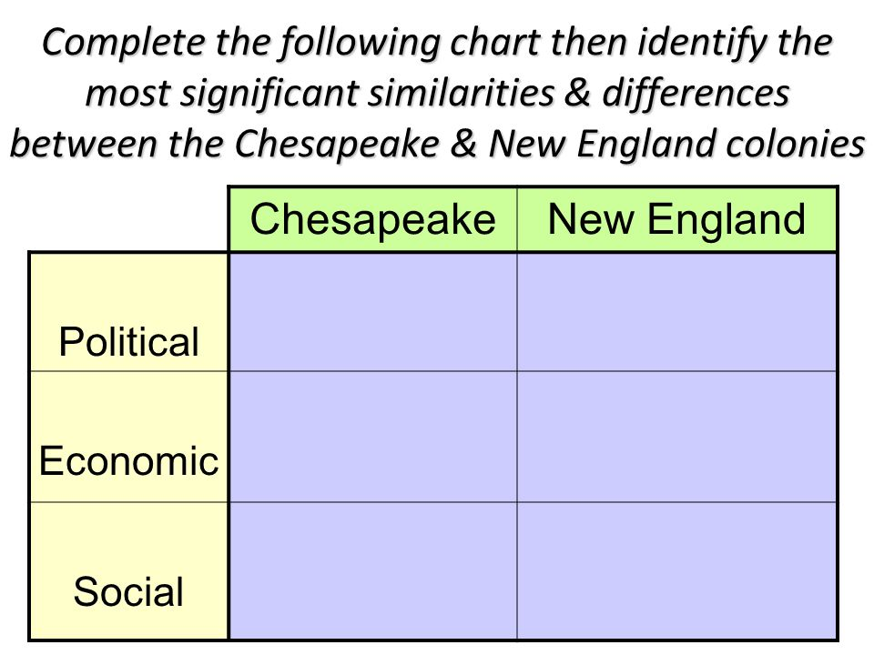 new england vs chesapeake colonies essay Get an answer for 'compare and contrast the english colonies in the chesapeake and in new england in what ways were they different, and in what ways were they alike' and find homework help for other history questions at enotes.