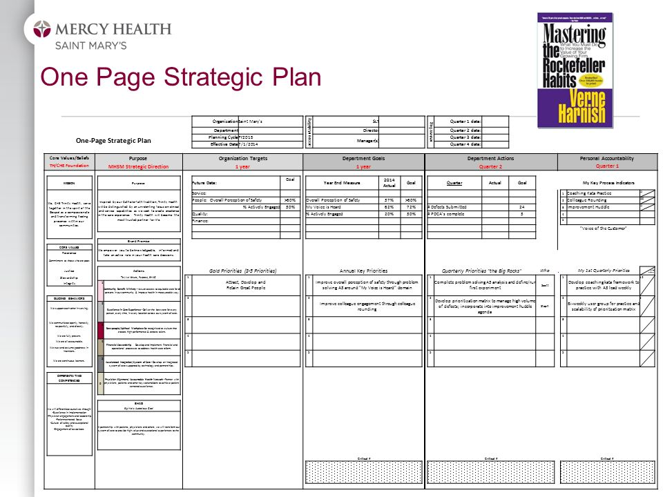 Leveraging lean management the system tools and teacher ppt one page strategic plan pronofoot35fo Choice Image