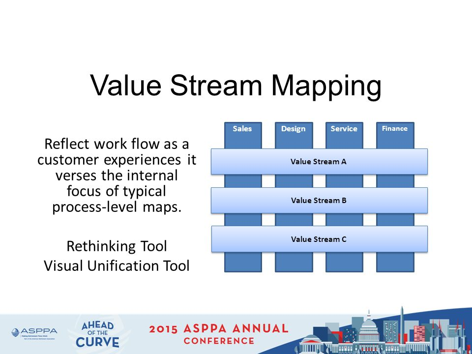 Customer Value Mapping Business Value Mapping  Sales