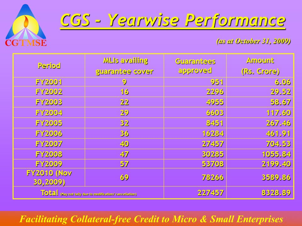CGS - Yearwise Performance