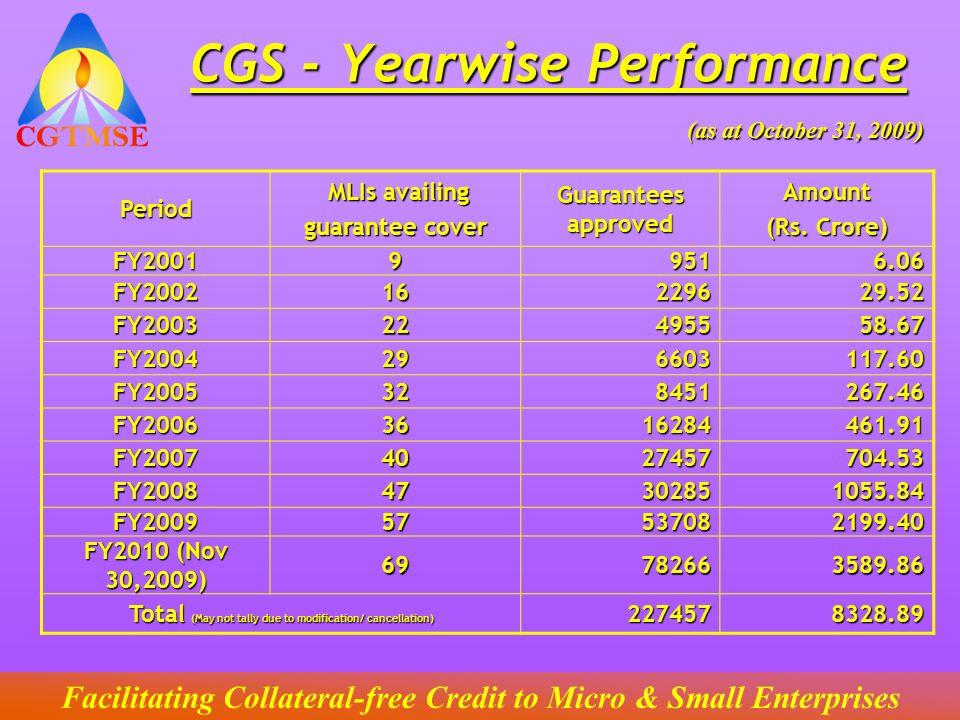 CGS - Yearwise Performance