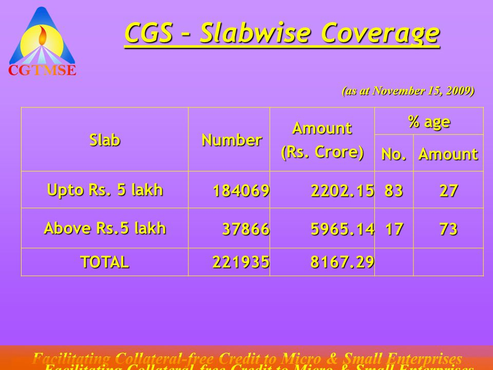 CGS – Slabwise Coverage