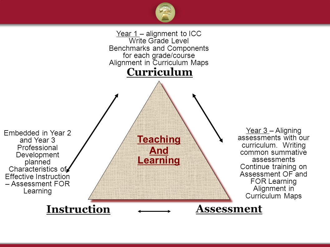 The Benefits of Curriculum Alignment