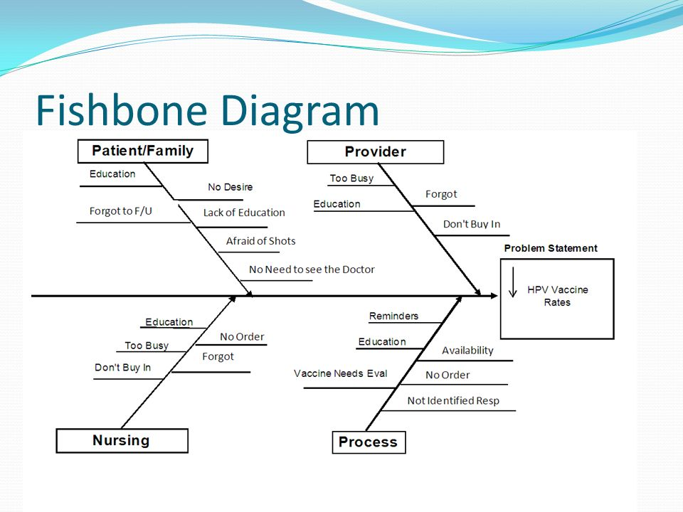 Qi tools to diagnose hpv vaccine delivery concerns in your practice 21 fishbone diagram ccuart Image collections