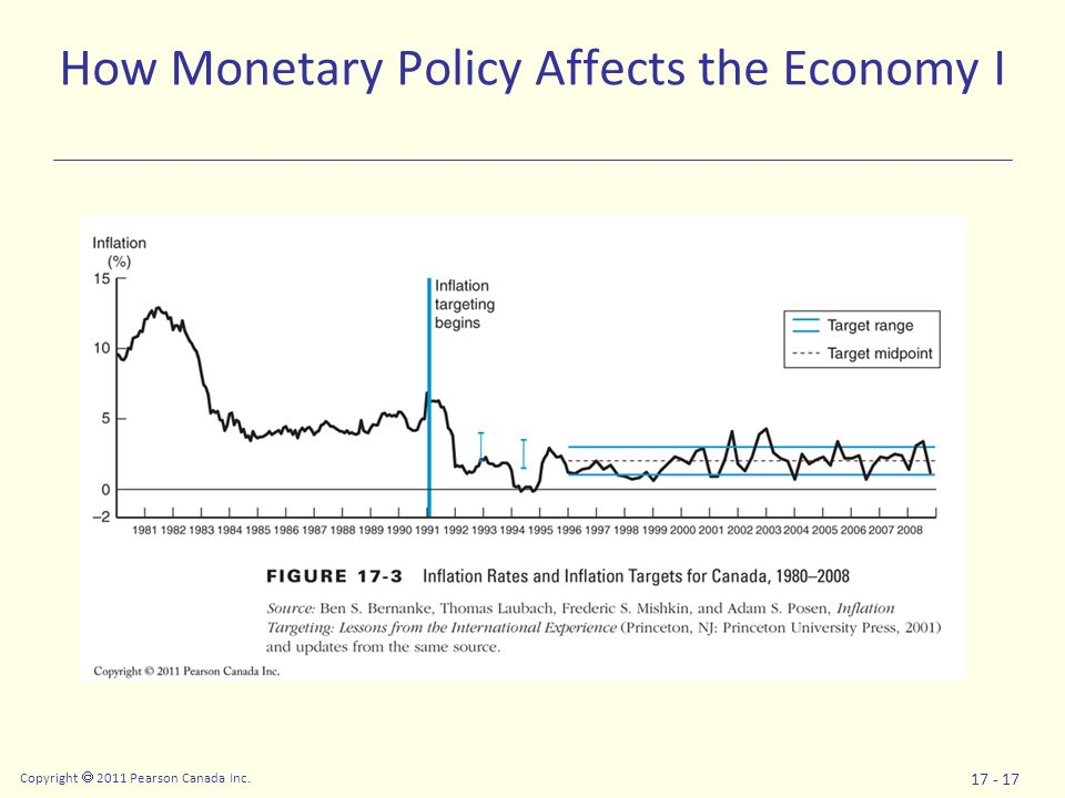 Monetary Policy and the Underwhelming Recovery