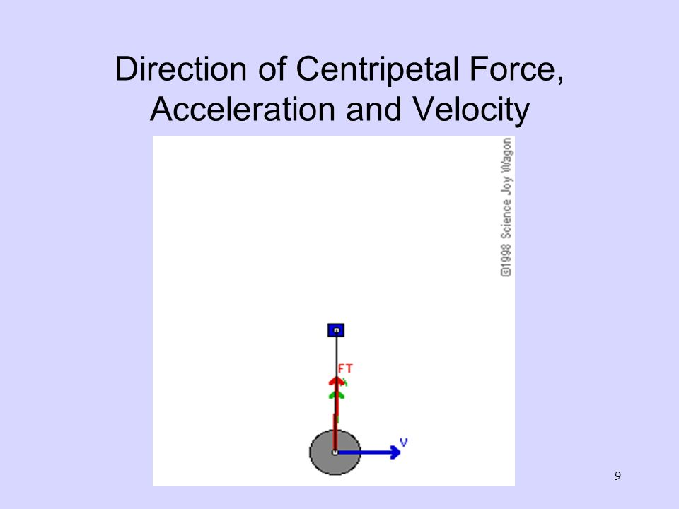 relationship between centripetal force and velocity