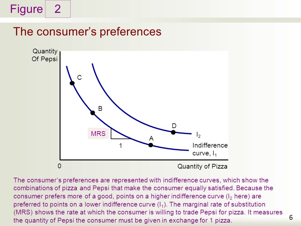microeconomics indifference curve oligopoly game theory Quizlet provides economics mankiw chapter 21 activities  slope at any point on the indifference curve equals the rate a game theory oligopoly prisoners.