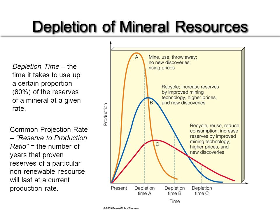 depletion of non renewable resources of Resource depletion is the consumption of a resource faster than it can be replenished natural resources are commonly divided between renewable resources and non-renewable resources (see also mineral resource classification) use of either of these forms of resources beyond their rate of replacement is considered to be resource depletion.