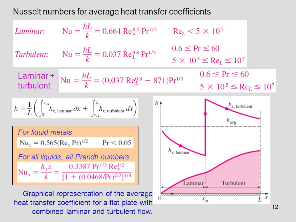 Nusselt numbers for average heat transfer coefficients