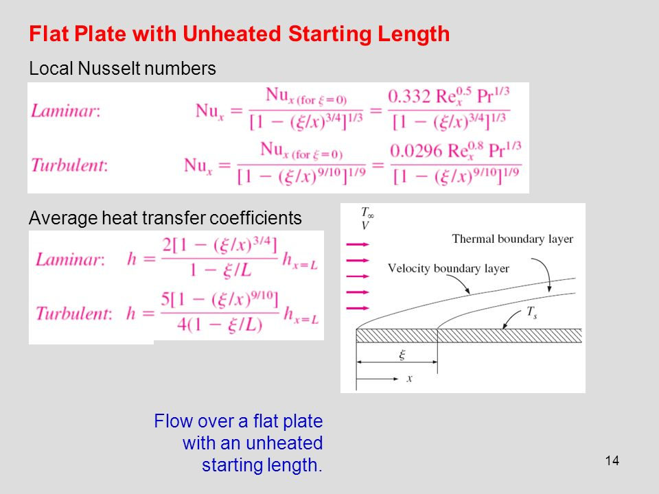 Flat Plate with Unheated Starting Length