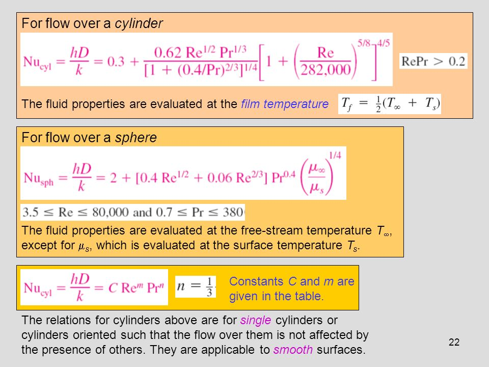 For flow over a cylinder
