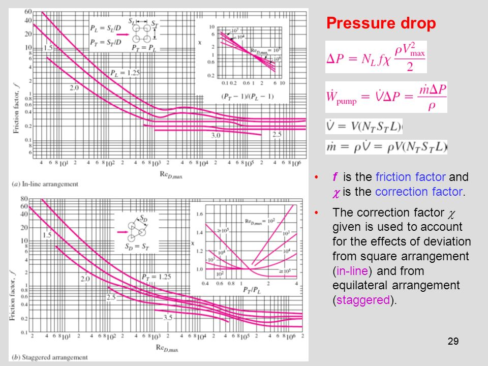 Pressure drop f is the friction factor and c is the correction factor.