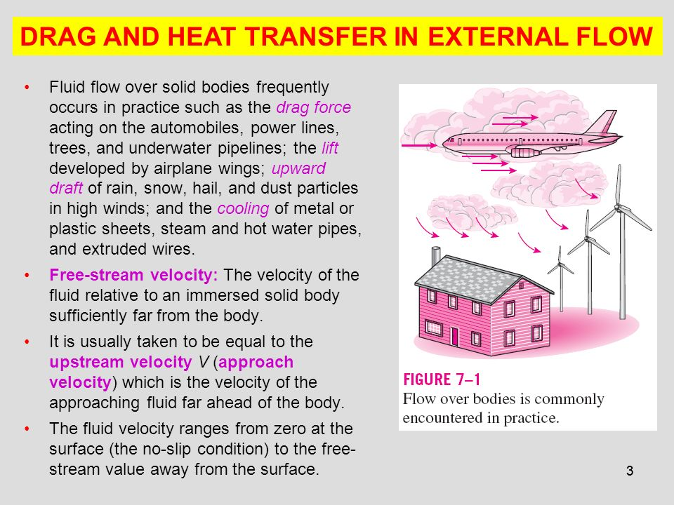 DRAG AND HEAT TRANSFER IN EXTERNAL FLOW