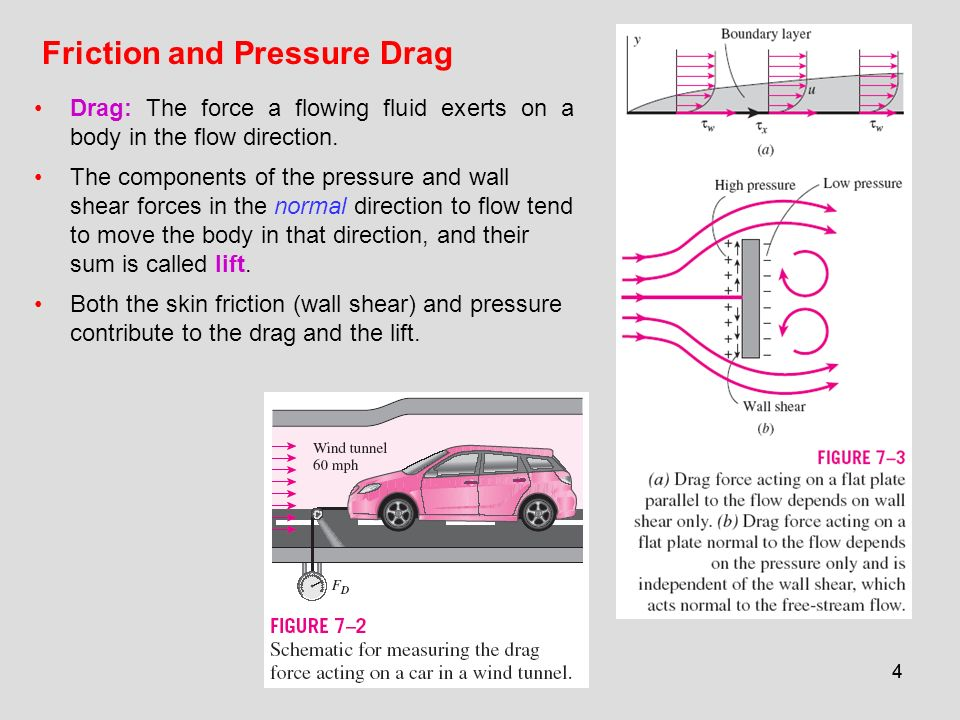 Friction and Pressure Drag