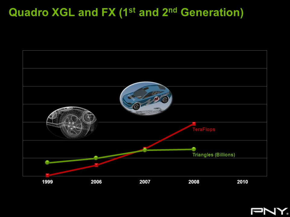 Quadro XGL and FX (1st and 2nd Generation)