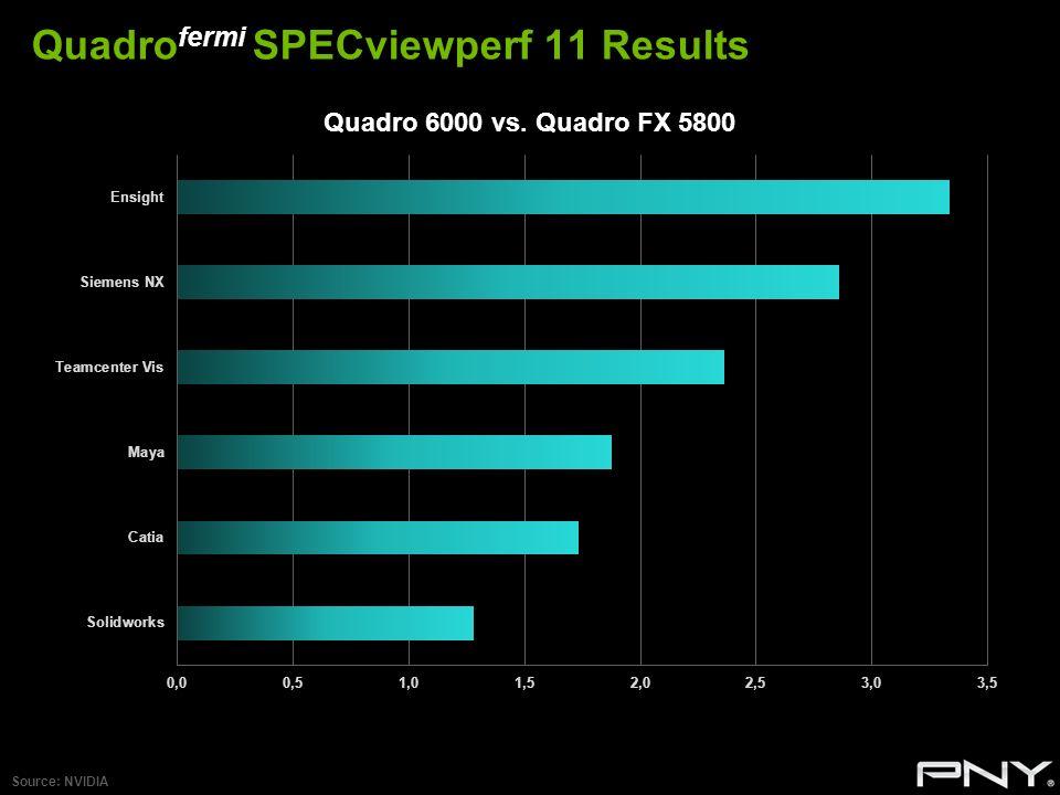 Quadrofermi SPECviewperf 11 Results