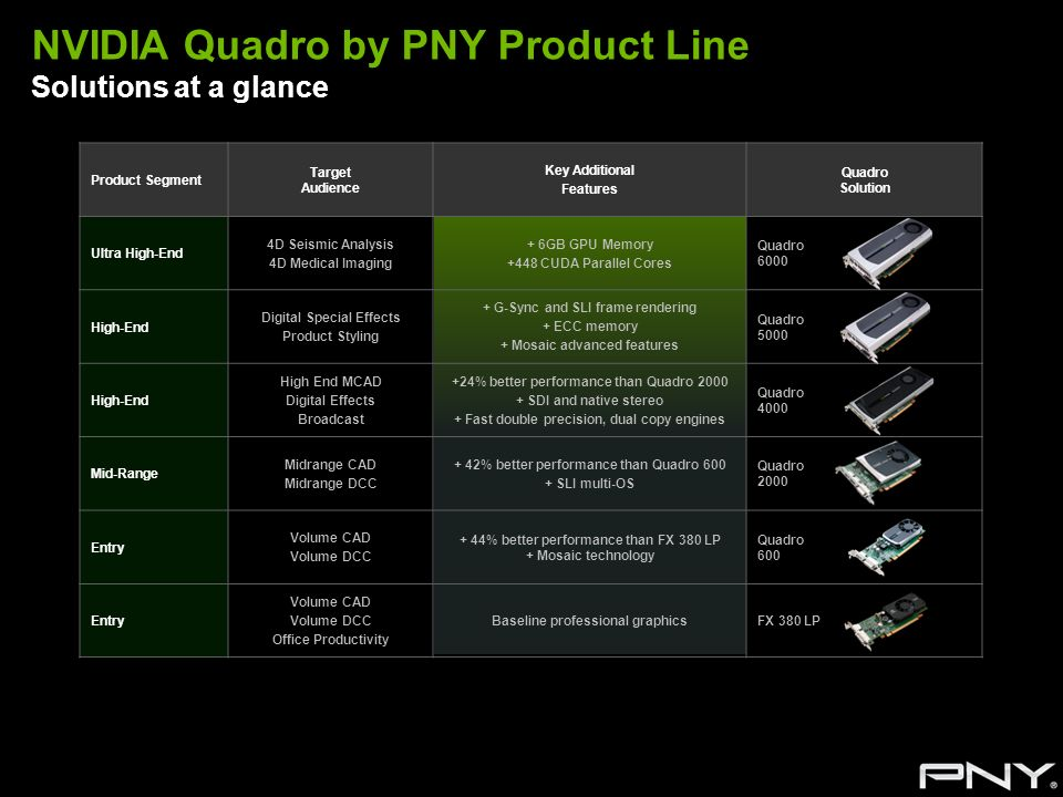 NVIDIA Quadro by PNY Product Line Solutions at a glance