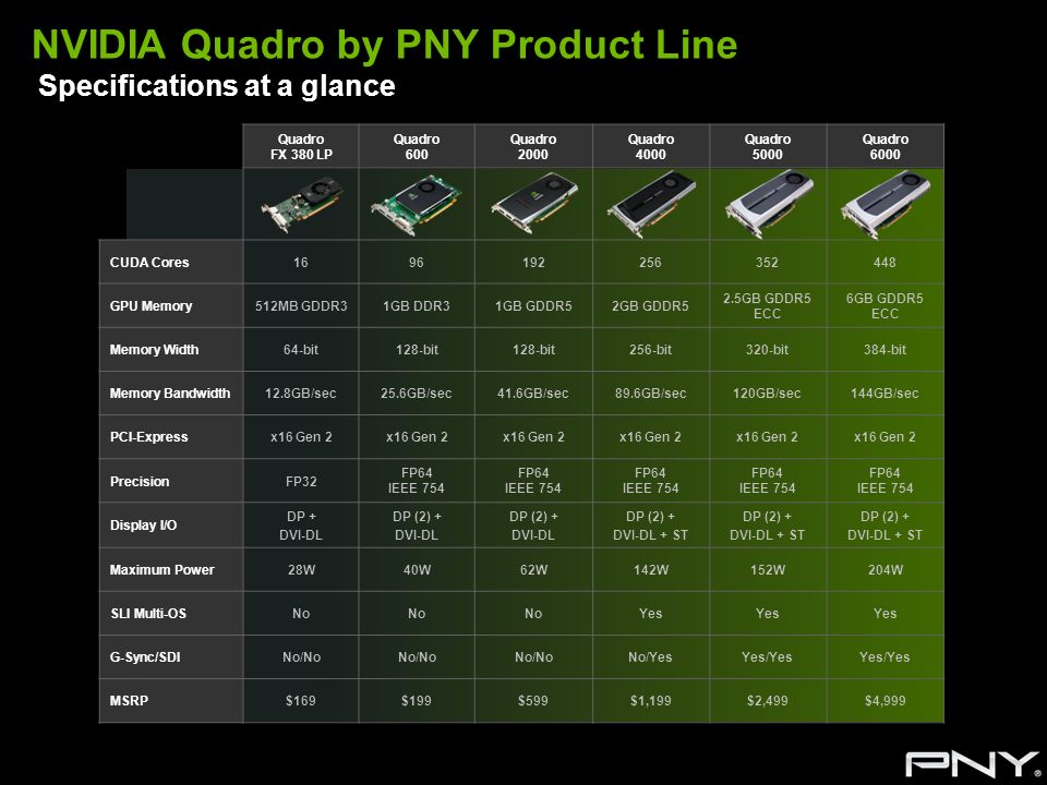 NVIDIA Quadro by PNY Product Line Specifications at a glance