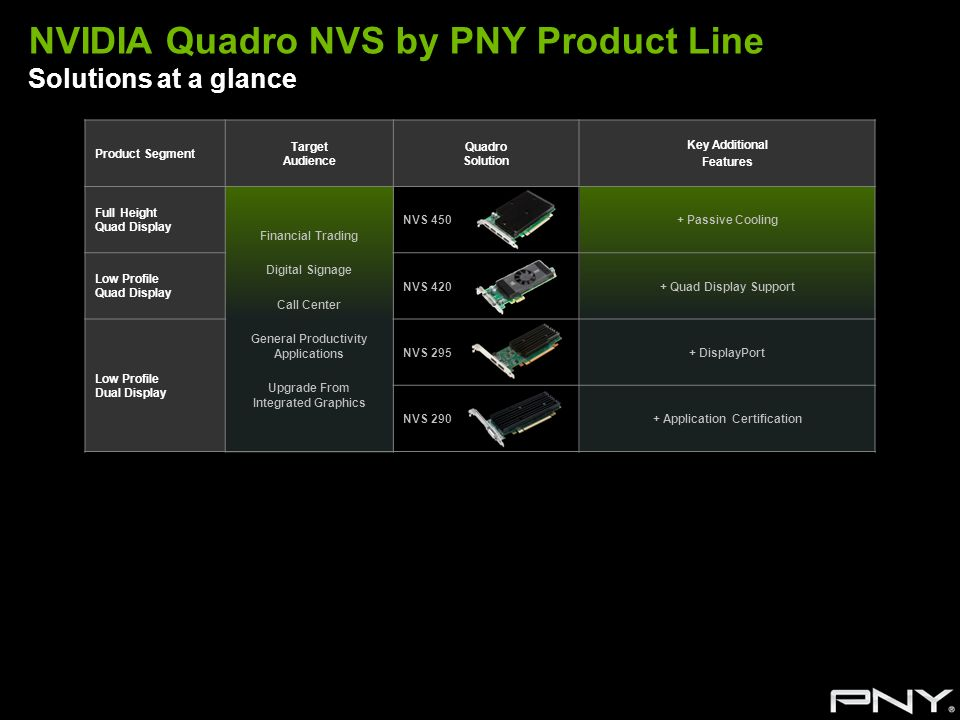 NVIDIA Quadro NVS by PNY Product Line Solutions at a glance