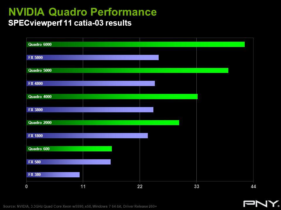NVIDIA Quadro Performance SPECviewperf 11 catia-03 results