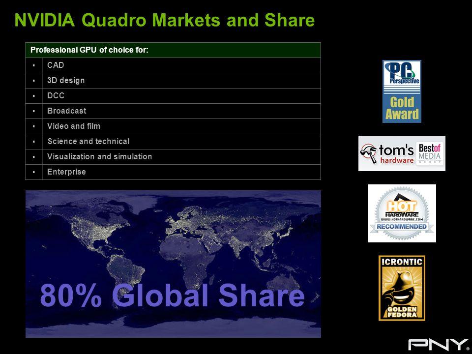 NVIDIA Quadro Markets and Share