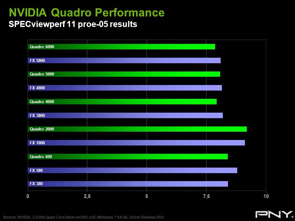NVIDIA Quadro Performance SPECviewperf 11 proe-05 results